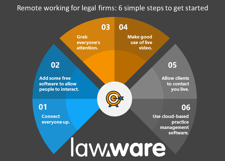 Remote working for legal firms